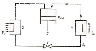 Схема наиболее распространенной в современной холодильной технике паровой компрессионной холодильной машины приведена...