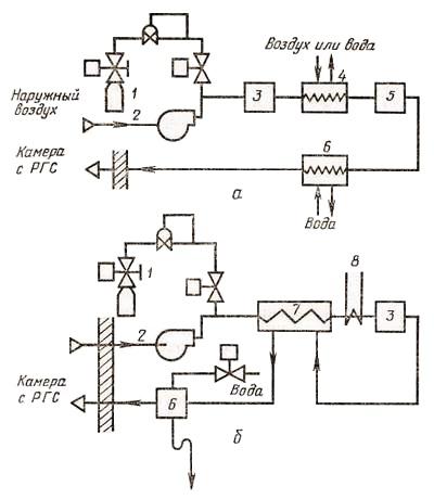 Рис.24.  Схемы установки для искусственного образования газовых сред с генератором проточного типа (а)...